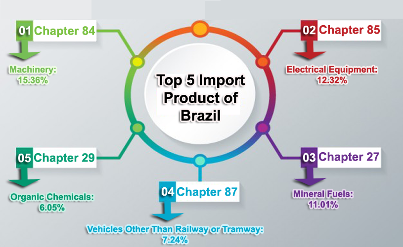 data-brazil-imports-exports1.png