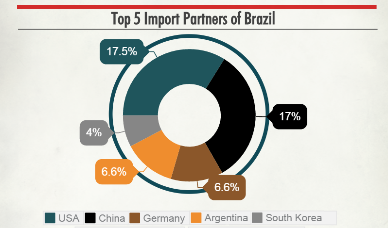 data-brazil-imports-exports2.png
