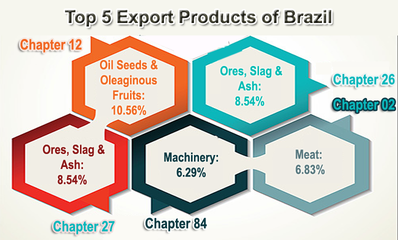 data-brazil-imports-exports3.png
