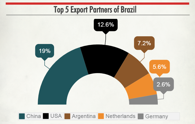 data-brazil-imports-exports4.png